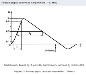 Рисунок 1 – IEC 61000-4-5